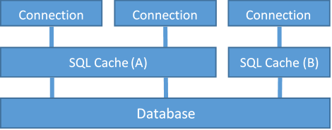 Configuration of SQL Cache Groups per database