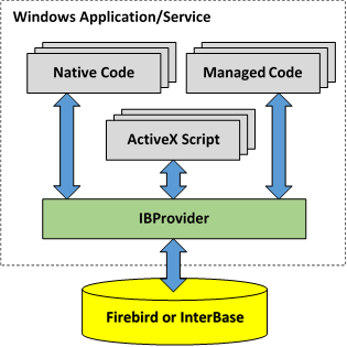 IBProvider place among Firebird/InterBase tools and components