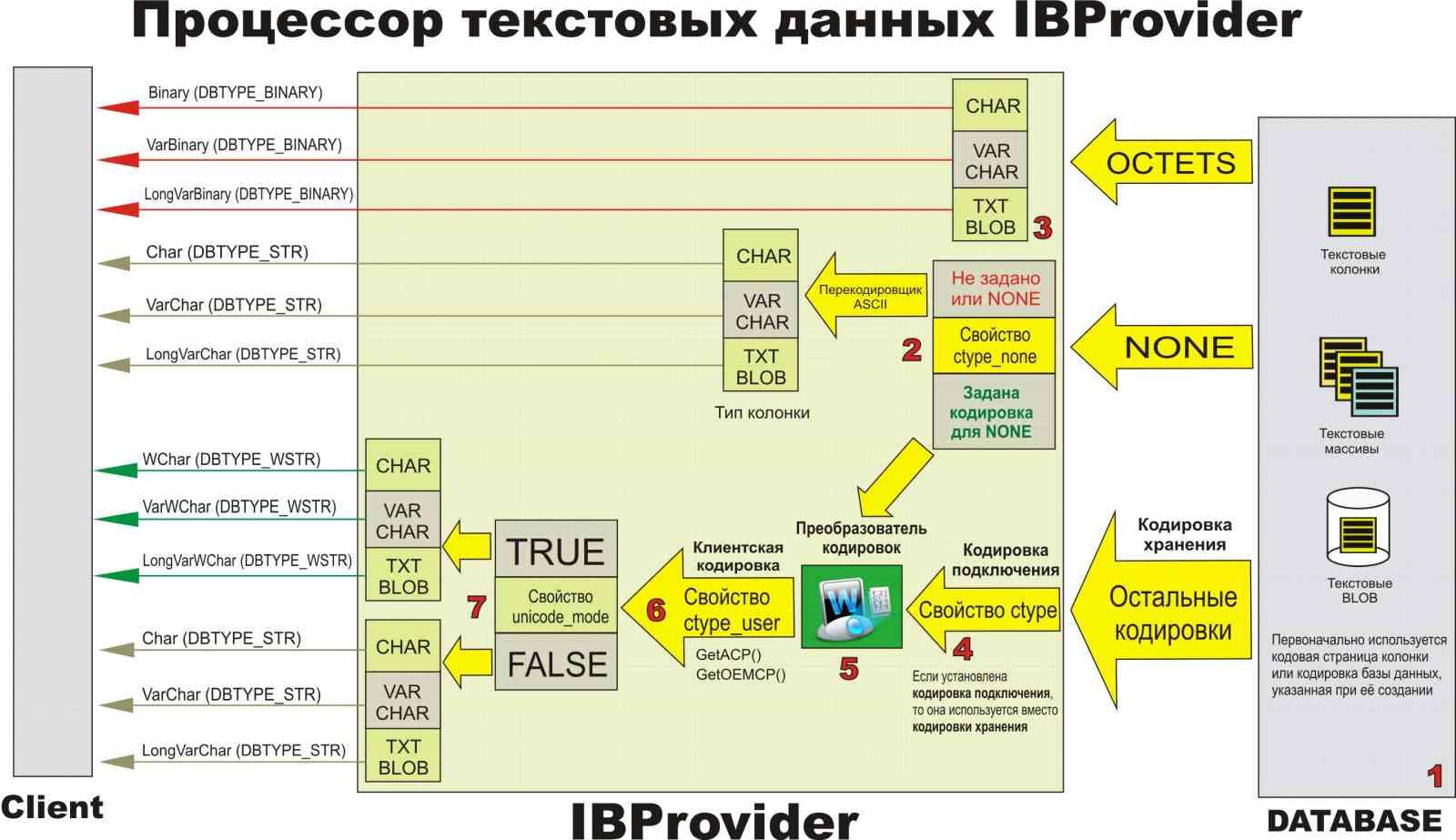 схема работы odbc